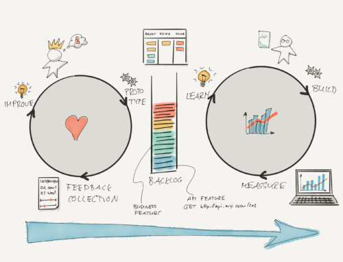Lean API Product Development