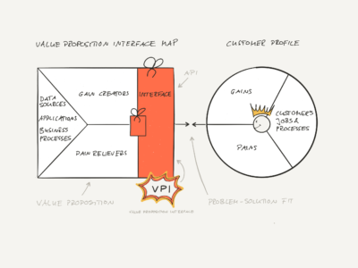 Value Proposition Interface Canvas
