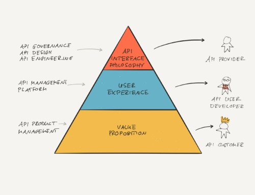 Hierarchy of API Design Principle
