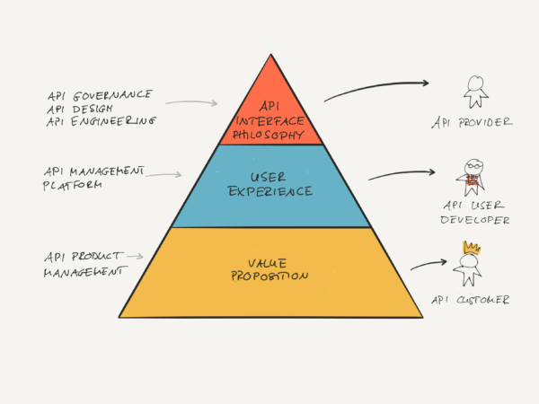 Hierarchy of API Design Principles