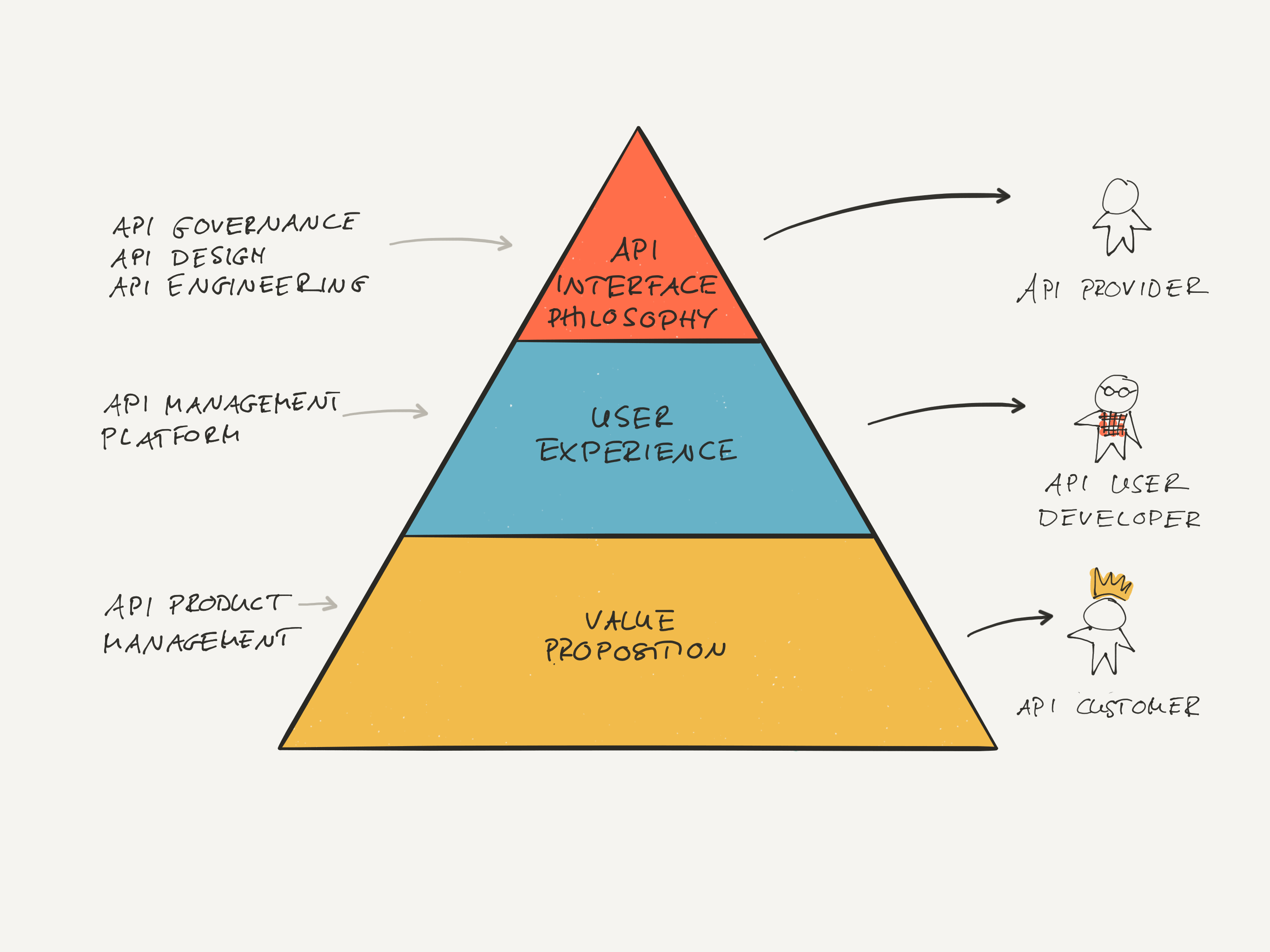 Web Design Principles Book