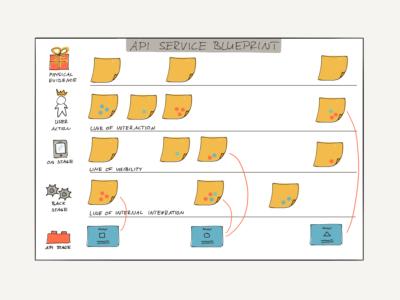 API Service Blueprint with API Product Cards
