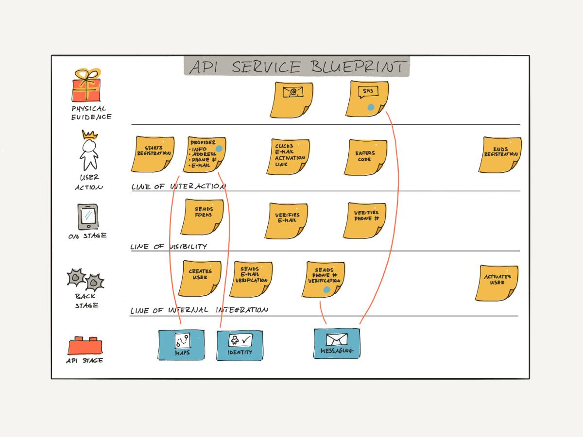 API Case Study: Human-Centered API Design